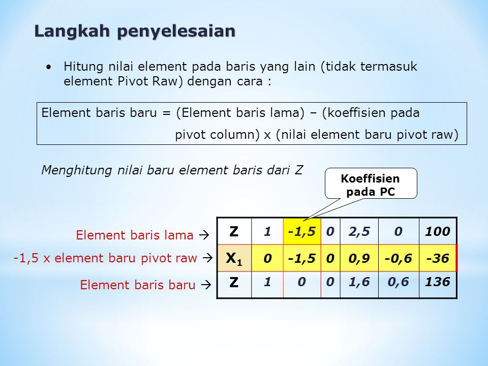 Langkah penyelesaian Hitung nilai element pada baris yang lain (tidak termasuk element Pivot Raw) dengan cara : Z 1-1,502,50100 X1X1 0-1,500,9-0,6-36