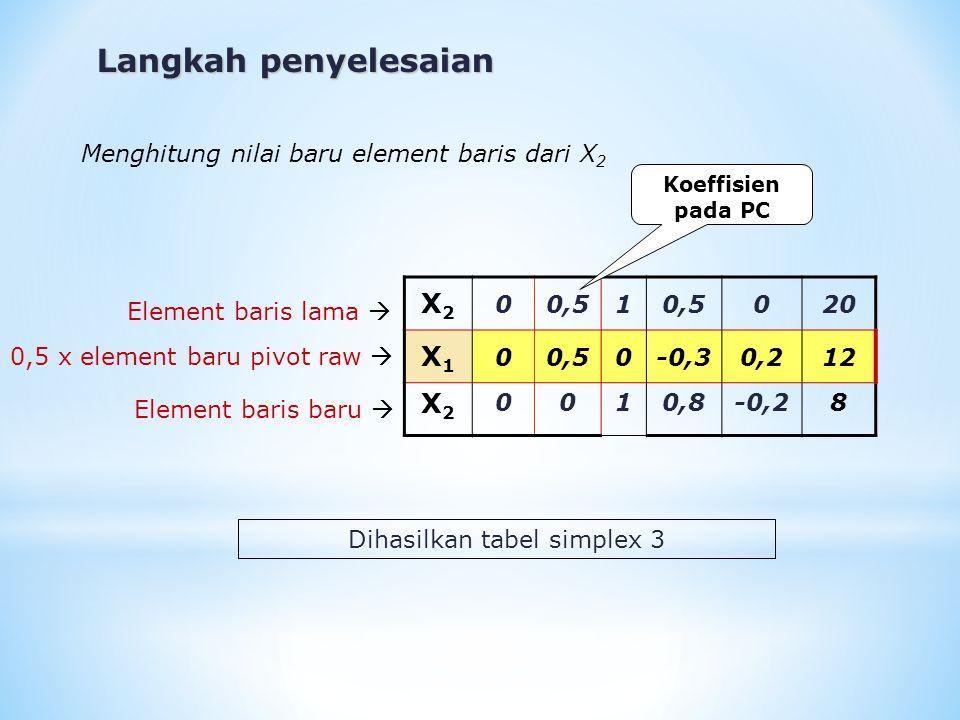 Langkah penyelesaian X2X2 00,51 020 X1X1 00,50-0,30,212 X2X2 0010,8-0,28 Menghitung nilai baru element baris dari X 2 Element baris lama  0,5 x eleme