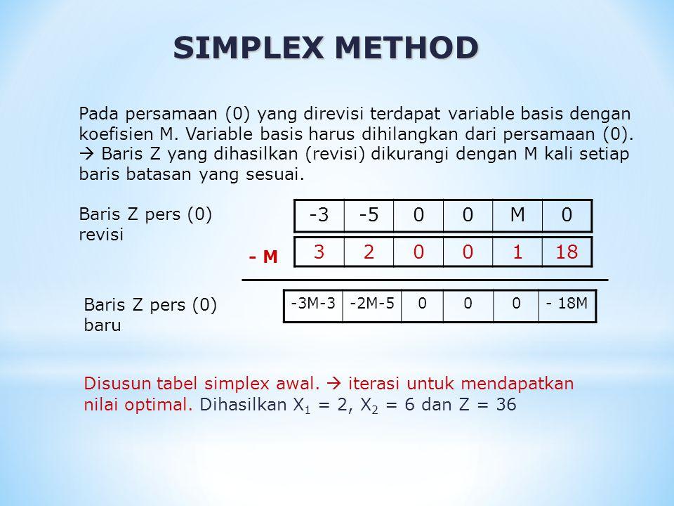SIMPLEX METHOD Pada persamaan (0) yang direvisi terdapat variable basis dengan koefisien M. Variable basis harus dihilangkan dari persamaan (0).  Bar
