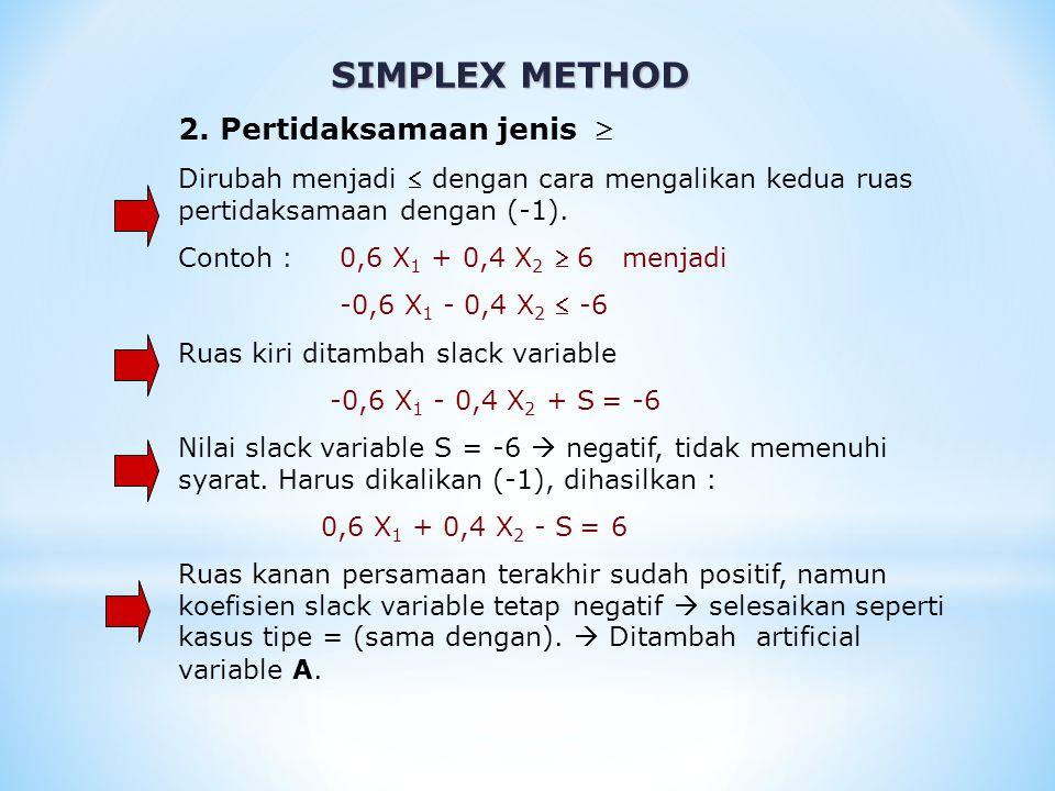SIMPLEX METHOD 2. Pertidaksamaan jenis  Dirubah menjadi  dengan cara mengalikan kedua ruas pertidaksamaan dengan (-1). Contoh : 0,6 X 1 + 0,4 X 2 