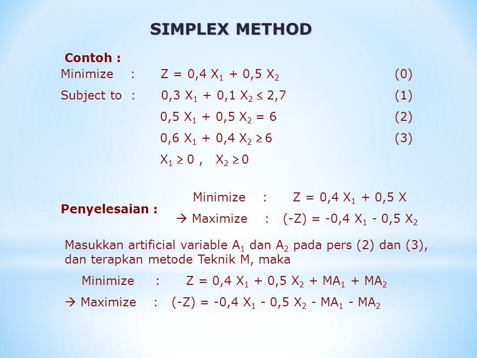 SIMPLEX METHOD Minimize : Z = 0,4 X 1 + 0,5 X 2 (0) Subject to : 0,3 X 1 + 0,1 X 2  2,7(1) 0,5 X 1 + 0,5 X 2 = 6(2) 0,6 X 1 + 0,4 X 2  6(3) X 1  0,