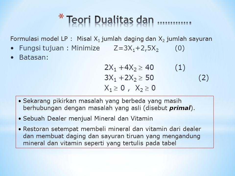 Formulasi model LP : Misal X 1 jumlah daging dan X 2 jumlah sayuran Fungsi tujuan : Minimize Z=3X 1 +2,5X 2 (0) Batasan: 2X 1 +4X 2  40 (1) 3X 1 +2X
