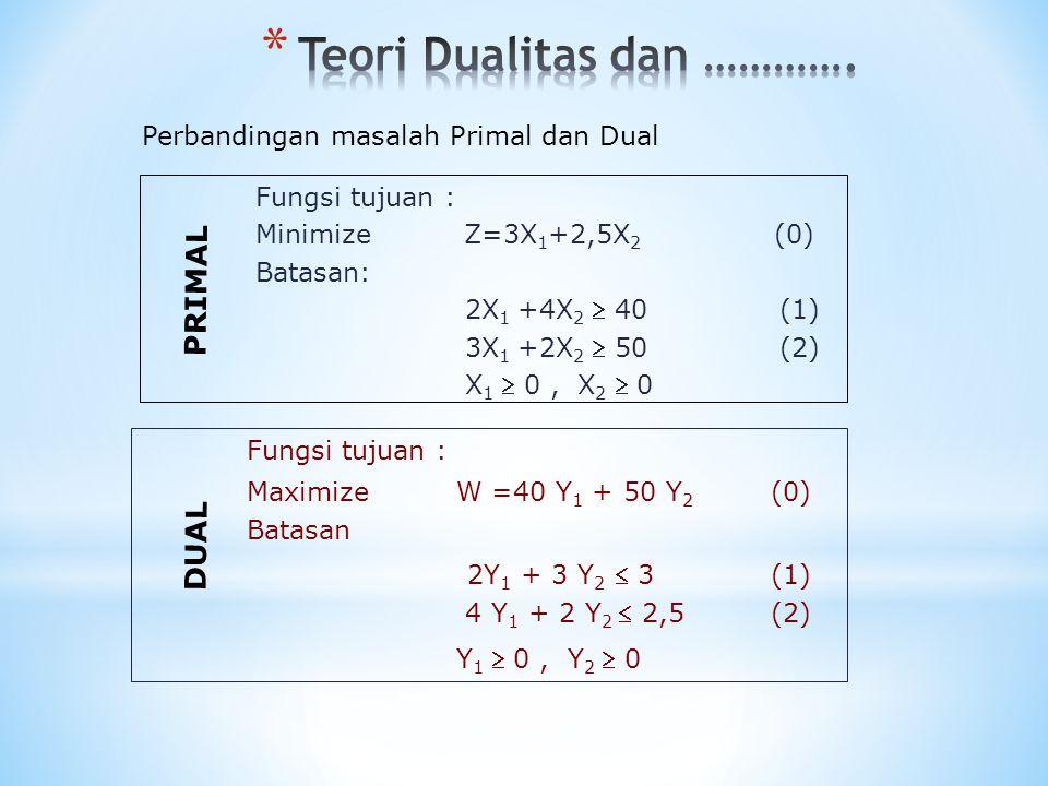 Fungsi tujuan : Maximize W =40 Y 1 + 50 Y 2 (0) Batasan 2Y 1 + 3 Y 2  3 (1) 4 Y 1 + 2 Y 2  2,5(2) Y 1  0, Y 2  0 Perbandingan masalah Primal dan D