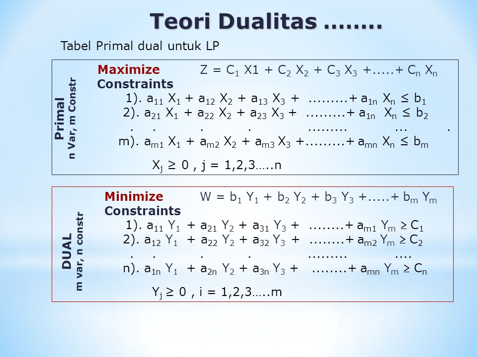 Teori Dualitas …….. Teori Dualitas …….. Tabel Primal dual untuk LP MaximizeZ = C 1 X1 + C 2 X 2 + C 3 X 3 +.....+ C n X n Constraints 1). a 11 X 1 + a