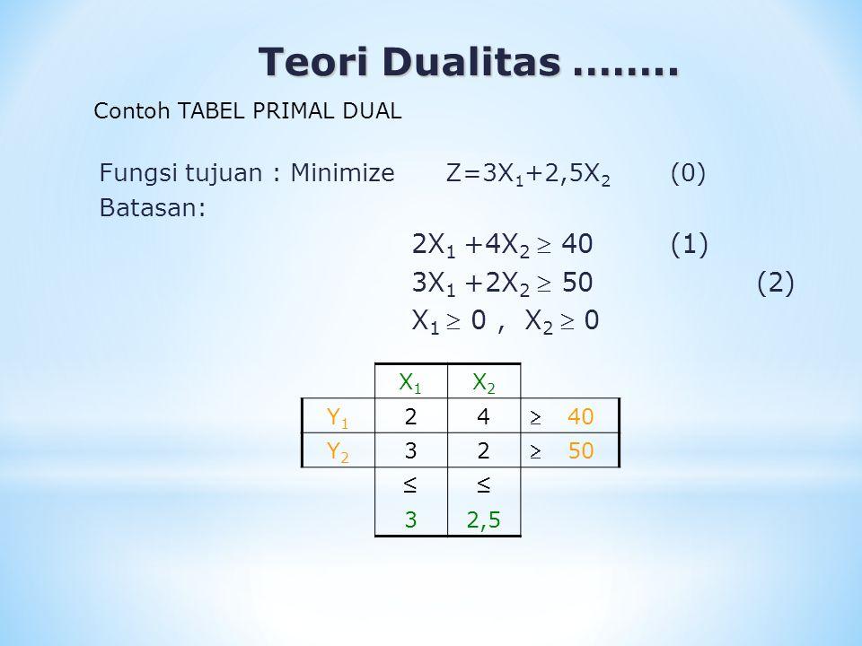 Teori Dualitas …….. Teori Dualitas …….. X1X1 X2X2 Y1Y1 24  40 Y2Y2 32  50 ≤≤ 32,5 Contoh TABEL PRIMAL DUAL Fungsi tujuan : Minimize Z=3X 1 +2,5X 2 (