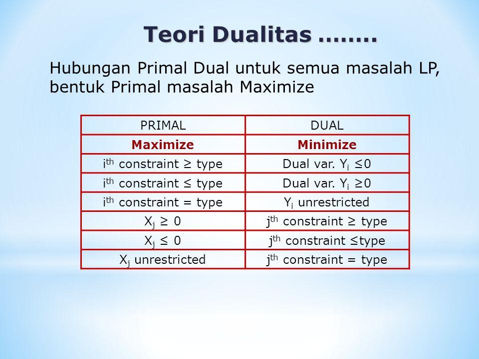 Teori Dualitas …….. Teori Dualitas …….. Hubungan Primal Dual untuk semua masalah LP, bentuk Primal masalah Maximize PRIMALDUAL MaximizeMinimize i th c