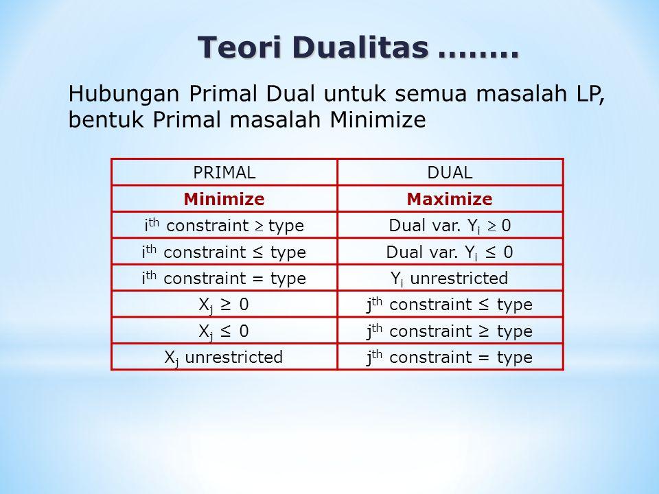 Teori Dualitas …….. Teori Dualitas …….. Hubungan Primal Dual untuk semua masalah LP, bentuk Primal masalah Minimize PRIMALDUAL MinimizeMaximize i th c