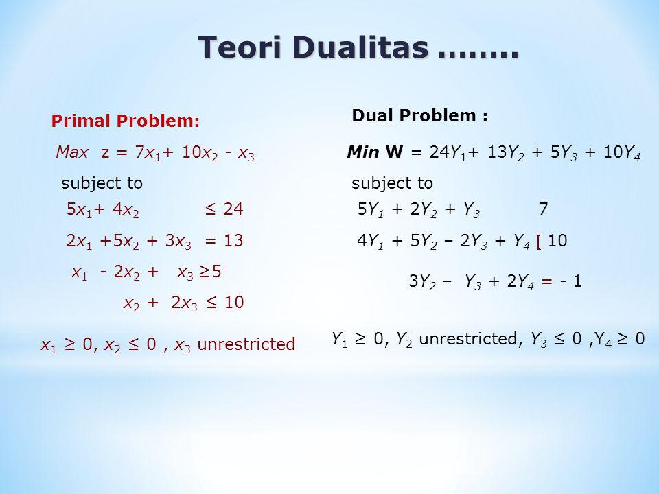 Teori Dualitas …….. Teori Dualitas …….. Primal Problem: Max z = 7x 1 + 10x 2 - x 3 subject to 5x 1 + 4x 2 ≤ 24 2x 1 +5x 2 + 3x 3 = 13 x 1 - 2x 2 + x 3