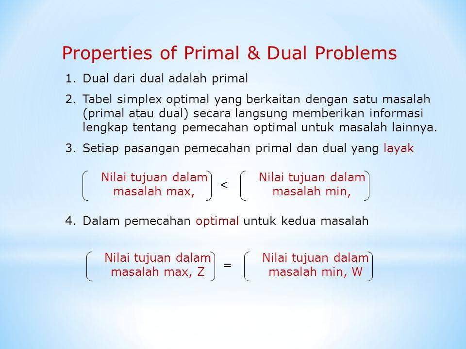 Properties of Primal & Dual Problems 1.Dual dari dual adalah primal 2.Tabel simplex optimal yang berkaitan dengan satu masalah (primal atau dual) seca