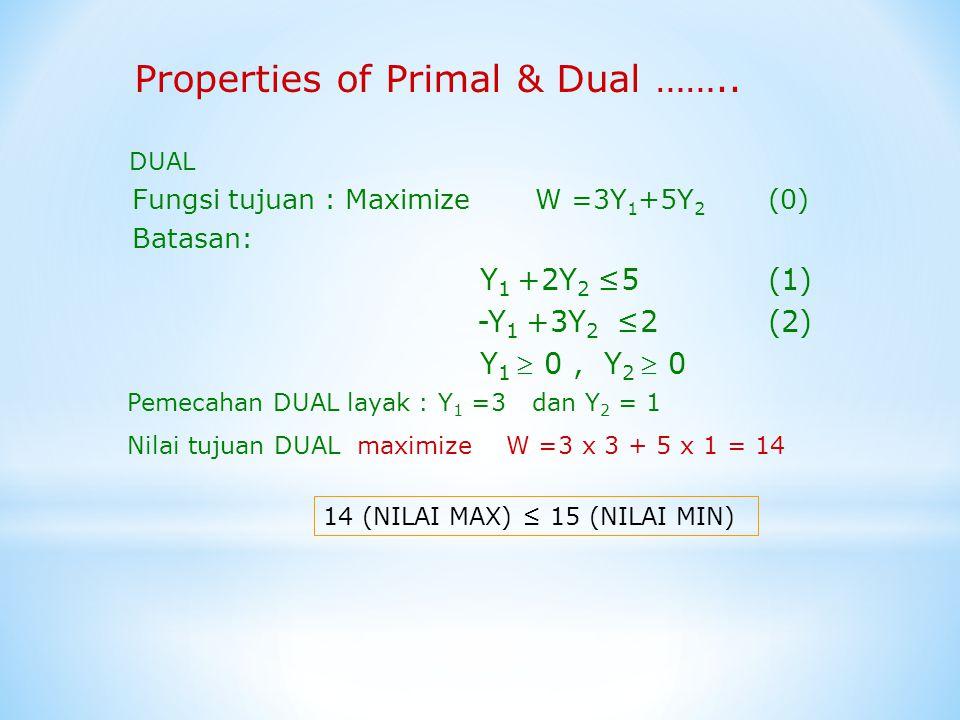 Fungsi tujuan : Maximize W =3Y 1 +5Y 2 (0) Batasan: Y 1 +2Y 2 ≤5 (1) -Y 1 +3Y 2 ≤2 (2) Y 1  0, Y 2  0 Properties of Primal & Dual …….. DUAL Pemecaha