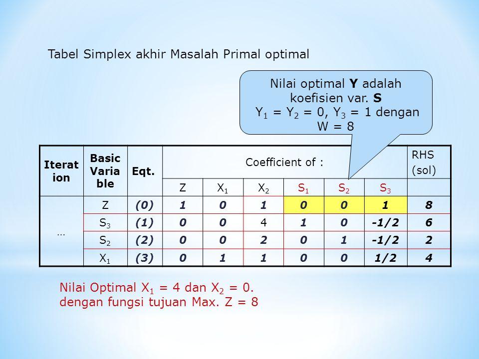 Iterat ion Basic Varia ble Eqt. Coefficient of : RHS (sol) ZX1X1 X2X2 S1S1 S2S2 S3S3 … Z(0)1010018 S3S3 (1)00410-1/26 S2S2 (2)00201-1/22 X1X1 (3)01100