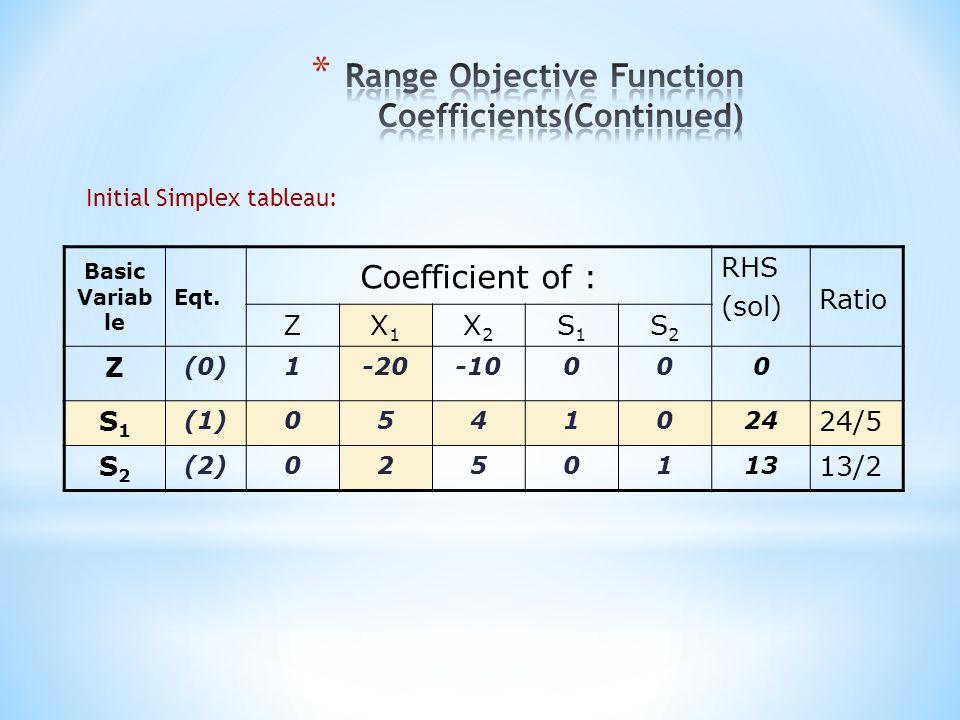Initial Simplex tableau: Basic Variab le Eqt. Coefficient of : RHS (sol) Ratio ZX1X1 X2X2 S1S1 S2S2 Z (0)1-20-10000 S1S1 (1)0541024 24/5 S2S2 (2)02501