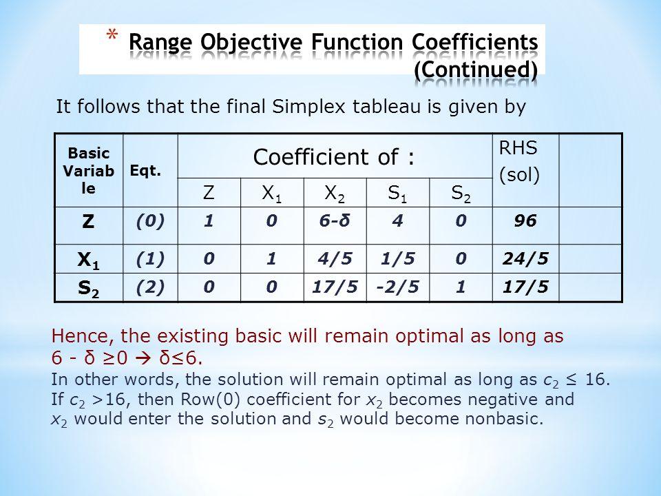 Basic Variab le Eqt. Coefficient of : RHS (sol) ZX1X1 X2X2 S1S1 S2S2 Z (0)106-δ4096 X1X1 (1)014/51/5024/5 S2S2 (2)0017/5-2/5117/5 It follows that the