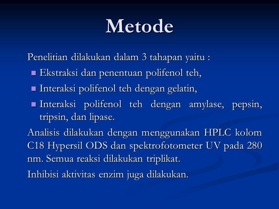 Metode Penelitian dilakukan dalam 3 tahapan yaitu : Ekstraksi dan penentuan polifenol teh, Ekstraksi dan penentuan polifenol teh, Interaksi polifenol