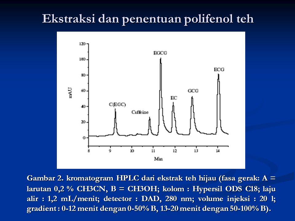 Ekstraksi dan penentuan polifenol teh Gambar 2. kromatogram HPLC dari ekstrak teh hijau (fasa gerak: A = larutan 0,2 % CH3CN, B = CH3OH; kolom : Hyper