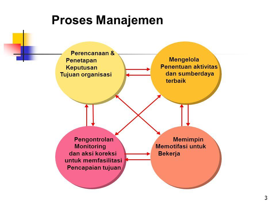 3 Proses Manajemen Mengelola Penentuan aktivitas dan sumberdaya terbaik Pengontrolan Monitoring dan aksi koreksi untuk memfasilitasi Pencapaian tujuan Perencanaan & Penetapan Keputusan Tujuan organisasi Memimpin Memotifasi untuk Bekerja
