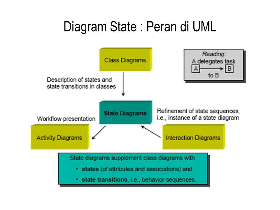 Diagram State : Peran di UML