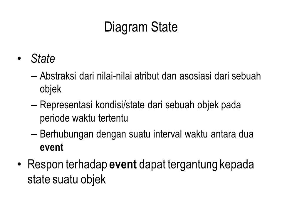 Diagram State State – Abstraksi dari nilai-nilai atribut dan asosiasi dari sebuah objek – Representasi kondisi/state dari sebuah objek pada periode wa
