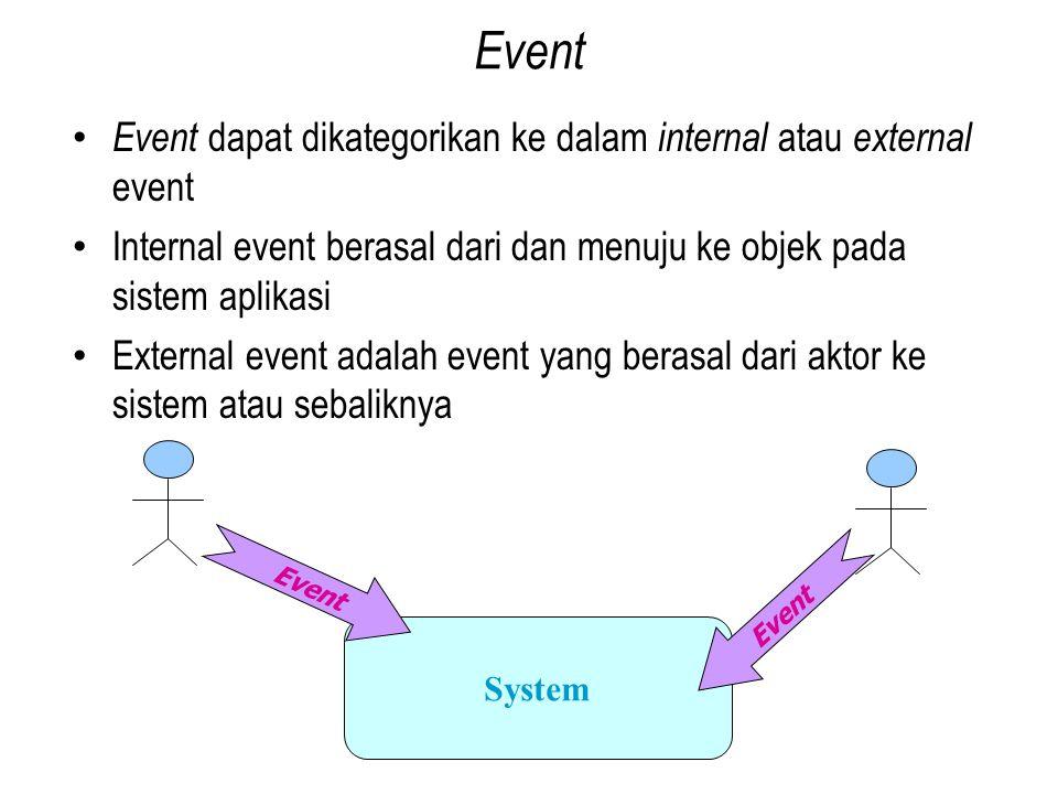 Event Event dapat dikategorikan ke dalam internal atau external event Internal event berasal dari dan menuju ke objek pada sistem aplikasi External event adalah event yang berasal dari aktor ke sistem atau sebaliknya System Event