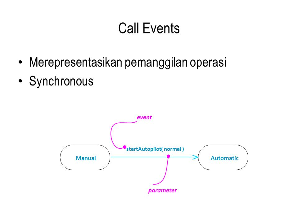 Call Events Merepresentasikan pemanggilan operasi Synchronous AutomaticManual startAutopilot( normal ) event parameter