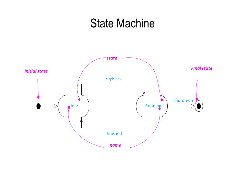 State Machine IdleRunning keyPress finished HH shutdown name state Initial state Final state