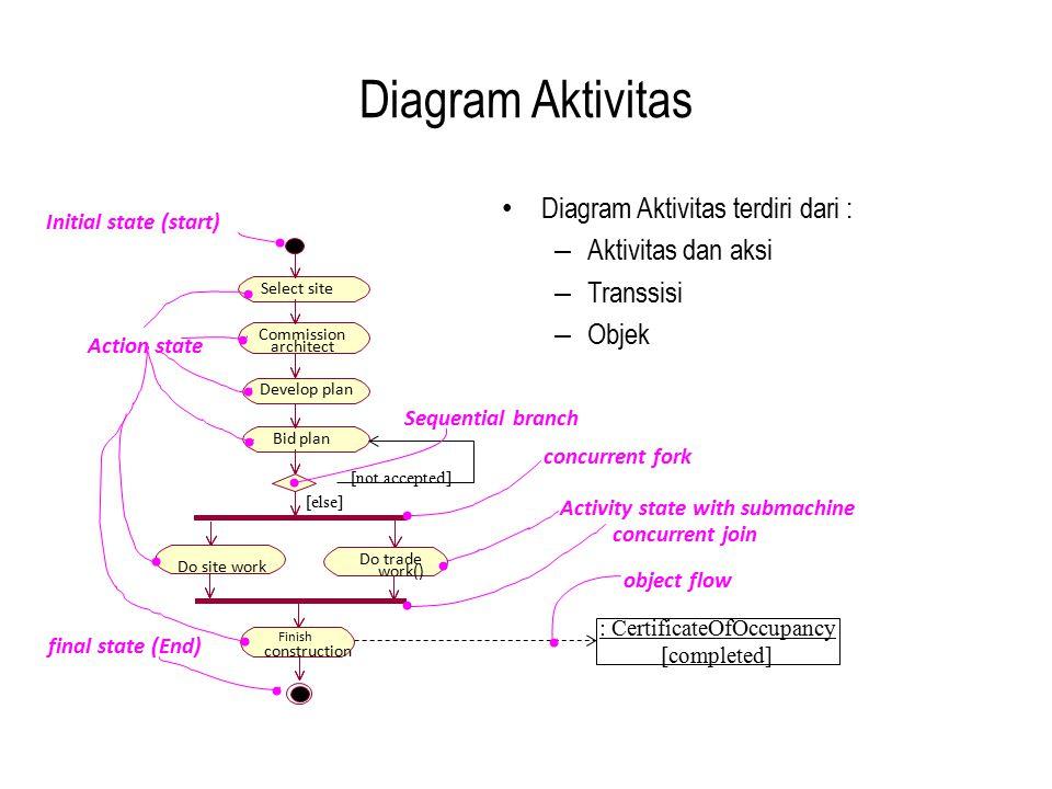 Diagram Aktivitas Diagram Aktivitas terdiri dari : – Aktivitas dan aksi – Transsisi – Objek