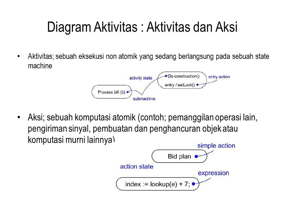 Diagram Aktivitas : Aktivitas dan Aksi Aktivitas; sebuah eksekusi non atomik yang sedang berlangsung pada sebuah state machine Aksi; sebuah komputasi atomik (contoh; pemanggilan operasi lain, pengiriman sinyal, pembuatan dan penghancuran objek atau komputasi murni lainnya)