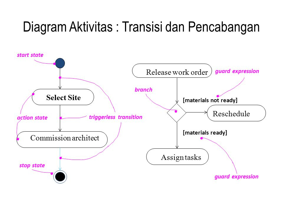 Diagram Aktivitas : Transisi dan Pencabangan Select Site Commission architect triggerless transition start state stop state action state Reschedule Re