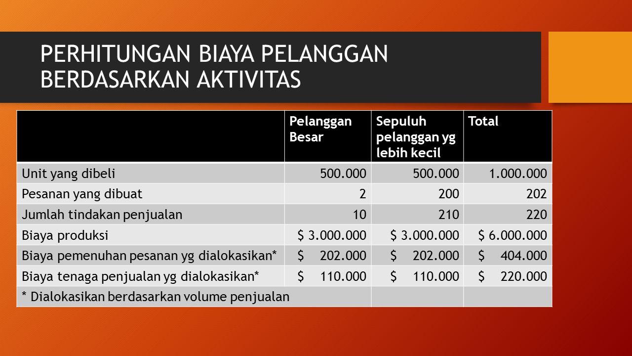 PERHITUNGAN BIAYA PELANGGAN BERDASARKAN AKTIVITAS Pelanggan Besar Sepuluh pelanggan yg lebih kecil Total Unit yang dibeli500.000 1.000.000 Pesanan yan