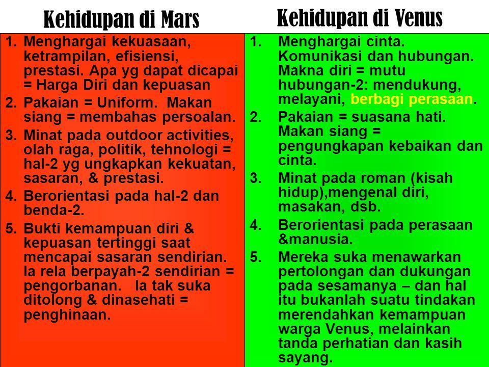 Kehidupan di Mars 1.Menghargai kekuasaan, ketrampilan, efisiensi, prestasi. Apa yg dapat dicapai = Harga Diri dan kepuasan 2.Pakaian = Uniform. Makan