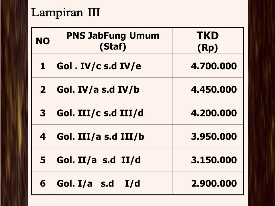 NO PNS JabFung Umum (Staf) TKD (Rp) 1Gol. IV/c s.d IV/e4.700.000 2Gol. IV/a s.d IV/b4.450.000 3Gol. III/c s.d III/d4.200.000 4Gol. III/a s.d III/b3.95