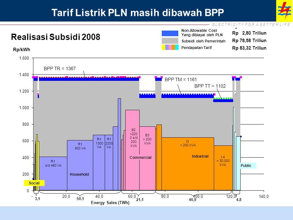 E L E C T R I C I T Y F O R A B E T T E R L I F E Tarif Listrik PLN masih dibawah BPP BPP TR = 1367 BPP TM = 1161 BPP TT = 1102 0 200 400 600 800 1.000 1.200 1.400 1.600 -20,040,060,080,0100,0120,0140,0 Energy Sales (TWh) Household Industrial Commercial 50,13,1 46,9 21,1 4,8 R1 s/d 450 VA R1 900 VA R1 1300 VA R1 2200 VA B2 >220 0 s/d 200 kVA B3 > 200 kVA I3 > 200 kVA I.4 > 30.000 kVA Subsidi oleh Pemerintah Pendapatan Tarif Rp 78,58 Triliun Rp 83,32 Triliun Social Public Rp/kWh Non-Allowable Cost Yang dibiayai oleh PLN Rp 2,80 Triliun Realisasi Subsidi 2008