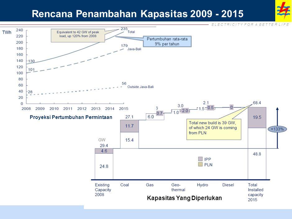 E L E C T R I C I T Y F O R A B E T T E R L I F E Rencana Penambahan Kapasitas 2009 - 2015 Proyeksi Pertumbuhan Permintaan Kapasitas Yang Diperlukan Pertumbuhan rata-rata 9% per tahun