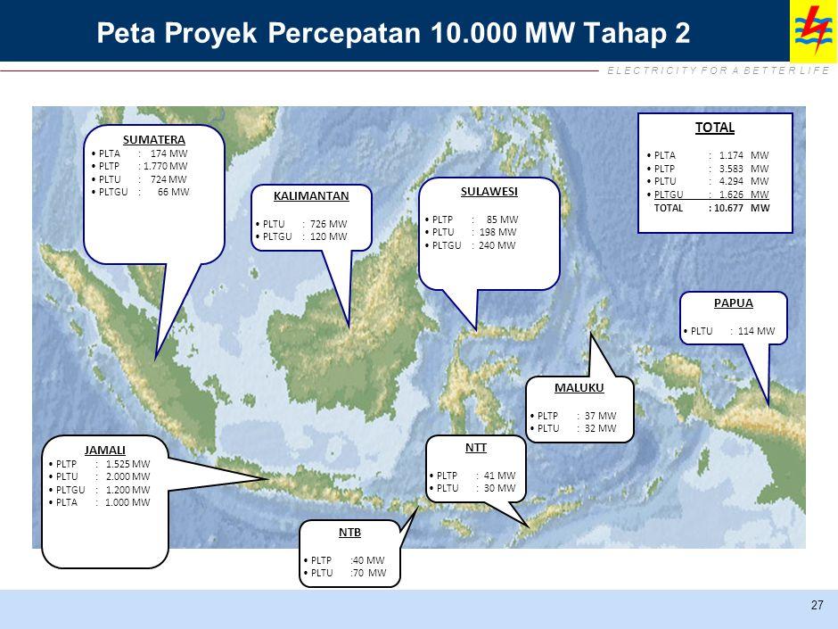 E L E C T R I C I T Y F O R A B E T T E R L I F E Peta Proyek Percepatan 10.000 MW Tahap 2 27 SUMATERA PLTA: 174 MW PLTP: 1.770 MW PLTU: 724 MW PLTGU: 66 MW KALIMANTAN PLTU:726 MW PLTGU:120 MW SULAWESI PLTP: 85 MW PLTU:198 MW PLTGU: 240 MW MALUKU PLTP:37 MW PLTU:32 MW PAPUA PLTU:114 MW NTT PLTP:41 MW PLTU:30 MW NTB PLTP:40 MW PLTU:70 MW JAMALI PLTP: 1.525 MW PLTU: 2.000 MW PLTGU: 1.200 MW PLTA : 1.000 MW TOTAL PLTA: 1.174 MW PLTP: 3.583 MW PLTU: 4.294 MW PLTGU: 1.626 MW TOTAL: 10.677 MW