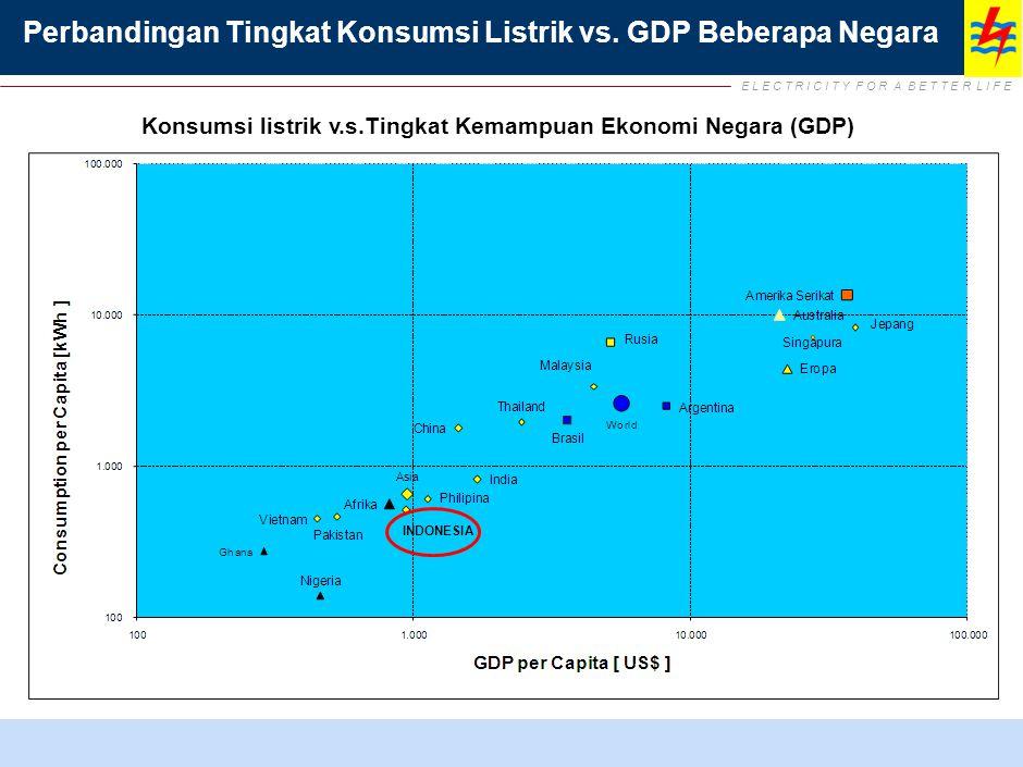 E L E C T R I C I T Y F O R A B E T T E R L I F E Perbandingan Tingkat Konsumsi Listrik vs. GDP Beberapa Negara Konsumsi listrik v.s.Tingkat Kemampuan