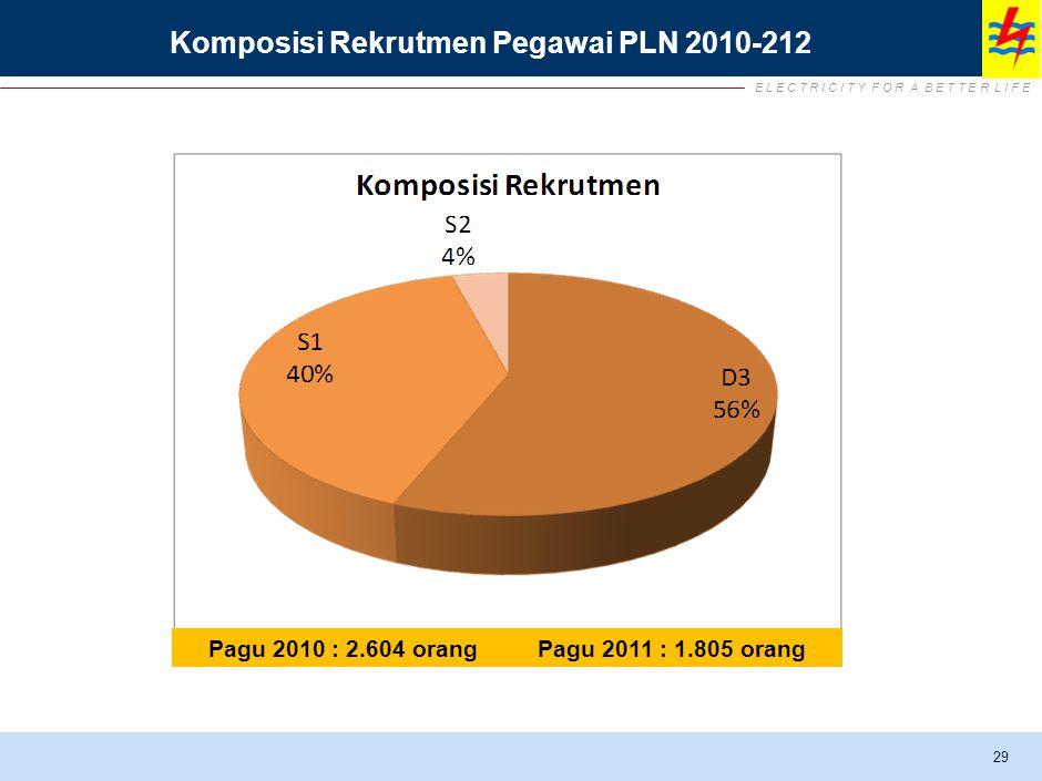 Komposisi Rekrutmen Pegawai PLN 2010-212 29 Pagu 2010 : 2.604 orang Pagu 2011 : 1.805 orang