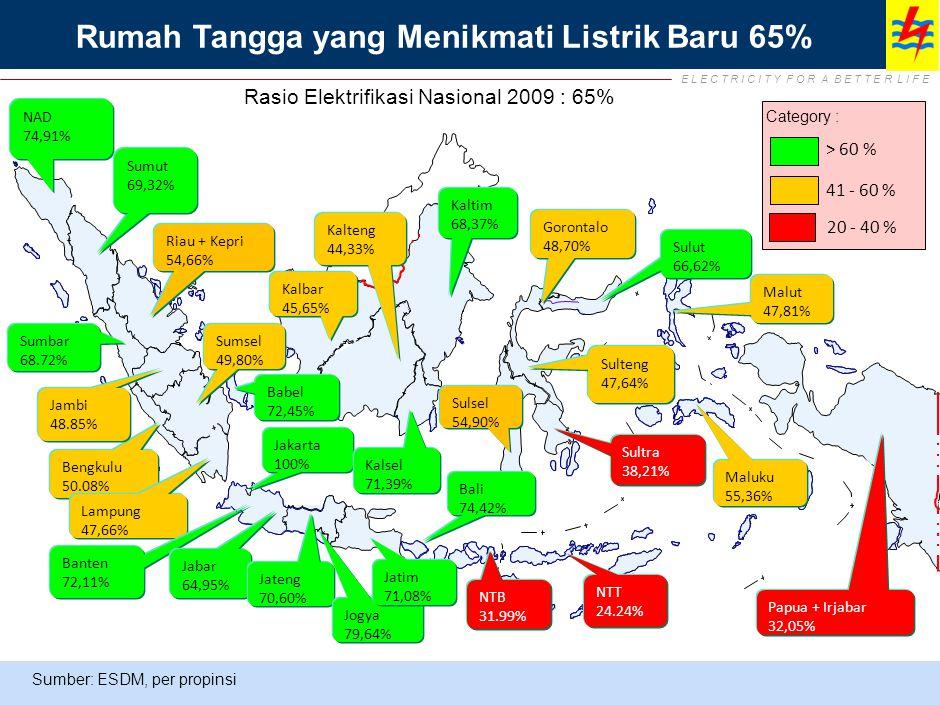E L E C T R I C I T Y F O R A B E T T E R L I F E NAD 74,91% Sumut 69,32% Sumbar 68.72% Riau + Kepri 54,66% Sumsel 49,80% Bengkulu 50.08% Babel 72,45%