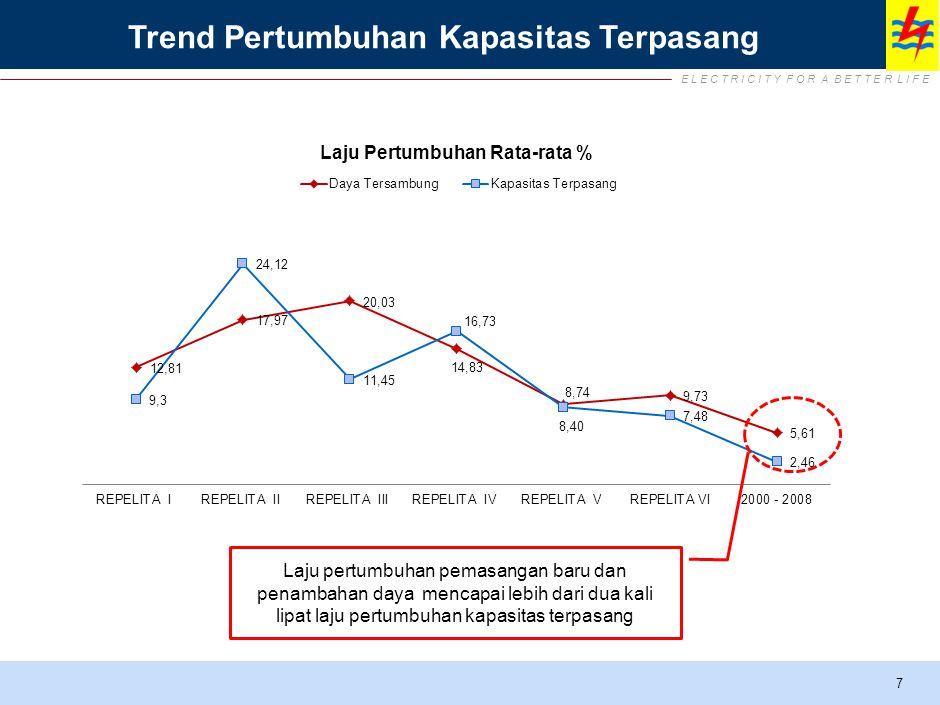 E L E C T R I C I T Y F O R A B E T T E R L I F E 7 Trend Pertumbuhan Kapasitas Terpasang Laju pertumbuhan pemasangan baru dan penambahan daya mencapai lebih dari dua kali lipat laju pertumbuhan kapasitas terpasang