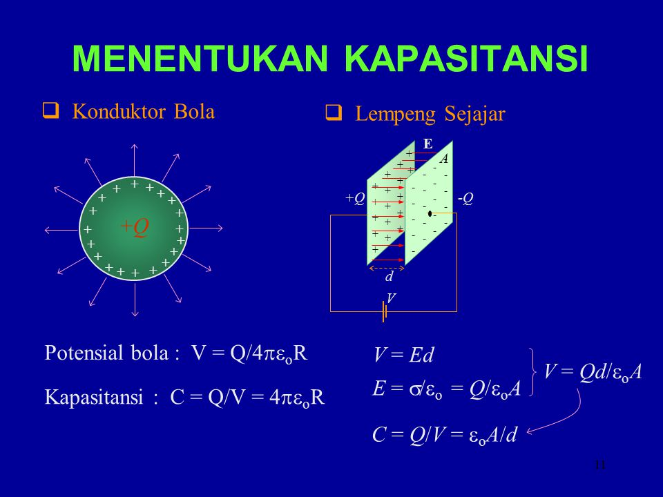 12 RANGKAIAN PARALEL + _V C eq +Q -Q + _ V C1C1 C2C2 C3C3 CNCN +Q 1 +Q 2 -Q1-Q1 -Q 2 +Q 3 -Q 3 +Q N -Q N Induksi muatan pada setiap kapasitor : Q 1 =C 1 V; Q 2 = C 2 V; Q 3 = C 3 V…..