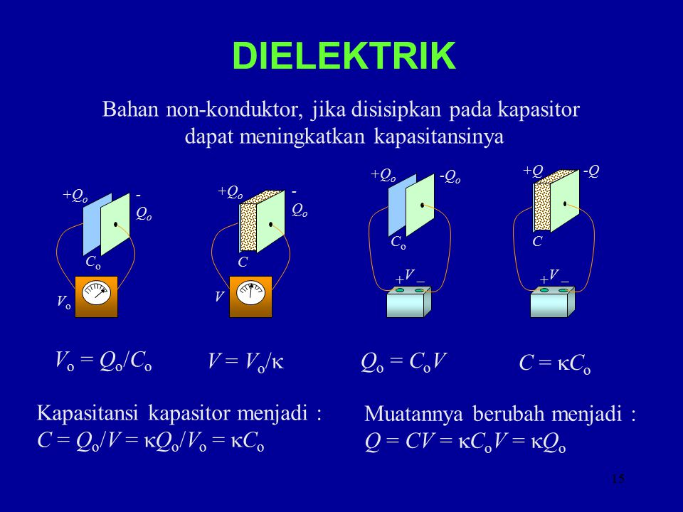 15 DIELEKTRIK Bahan non-konduktor, jika disisipkan pada kapasitor dapat meningkatkan kapasitansinya CoCo +Q o -Qo-Qo VoVo C -Qo-Qo V + _V CoCo -Q o + _V +Q-Q C V o = Q o /C o V = V o /  Kapasitansi kapasitor menjadi : C = Q o /V =  Q o /V o =  C o Q o = C o V C =  C o Muatannya berubah menjadi : Q = CV =  C o V =  Q o