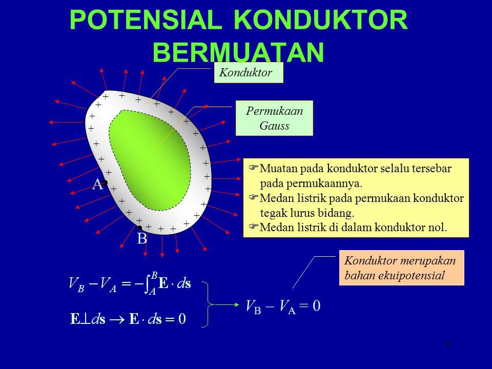 10 KAPASITANSI + + + + + + + + + + + + +Q+Q - - - - - - - - - - -Q - - Sifat bahan yang mencerminkan kemampuannya untuk menyimpan muatan listrik Beda potensial antara konduktor +Q dan - Q Konduktor Satuan kapasitansi dalam SI : farad (F) 1 F = 1 C/V 1  F = 10 -6 F