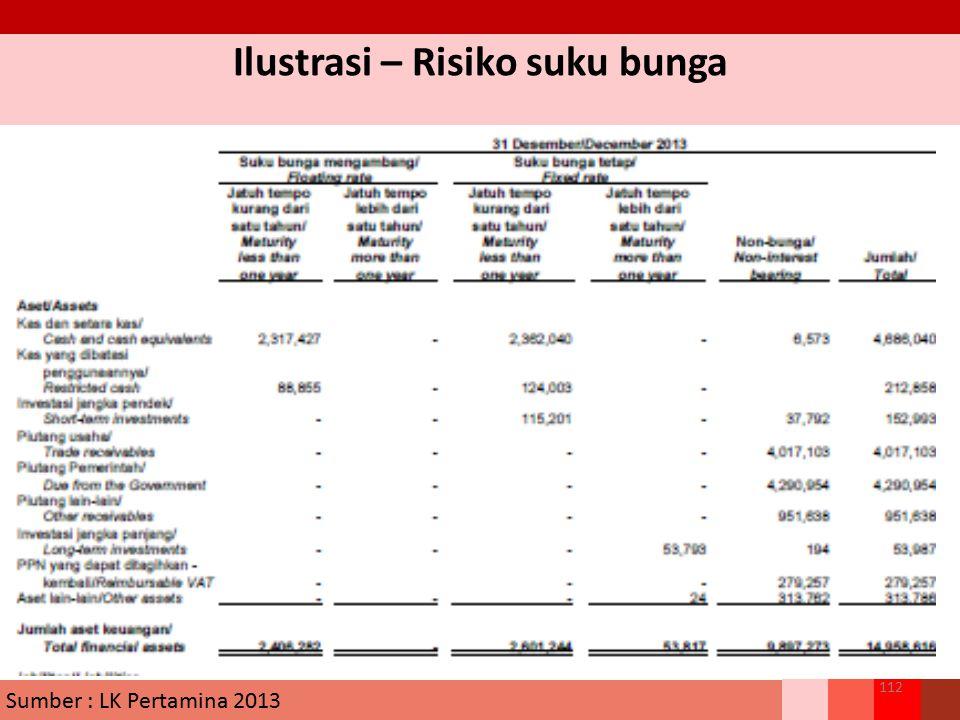 Ilustrasi – Risiko suku bunga 112 Sumber : LK Pertamina 2013