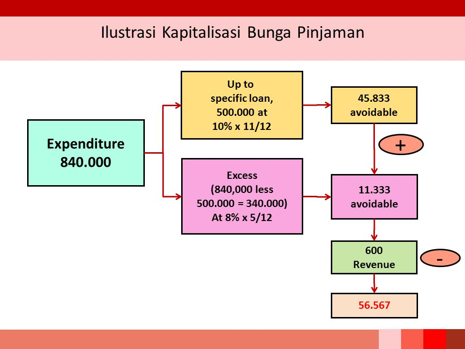 Ilustrasi Kapitalisasi Bunga Pinjaman 45.833 avoidable Expenditure 840.000 Up to specific loan, 500.000 at 10% x 11/12 Excess (840,000 less 500.000 = 340.000) At 8% x 5/12 + 56.567 11.333 avoidable - 600 Revenue