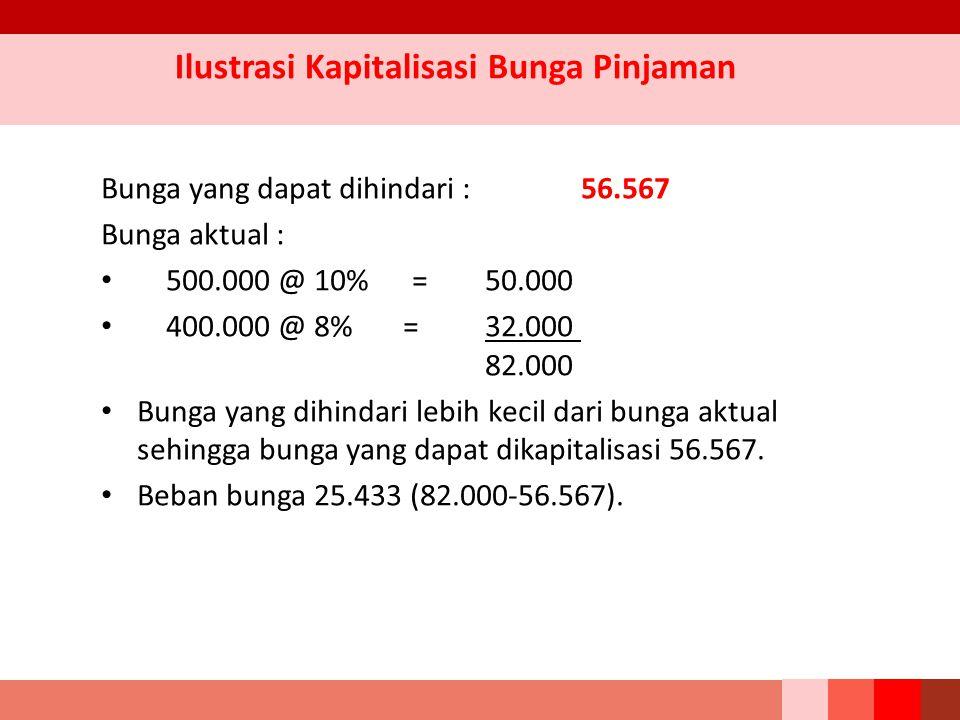 Bunga yang dapat dihindari :56.567 Bunga aktual : 500.000 @ 10% = 50.000 400.000 @ 8% = 32.000 82.000 Bunga yang dihindari lebih kecil dari bunga aktu