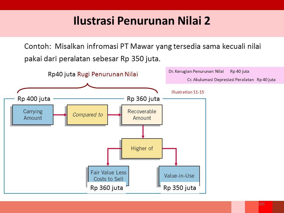 Contoh: Misalkan infromasi PT Mawar yang tersedia sama kecuali nilai pakai dari peralatan sebesar Rp 350 juta. Illustration 11-15 Rp 400 jutaRp 360 ju