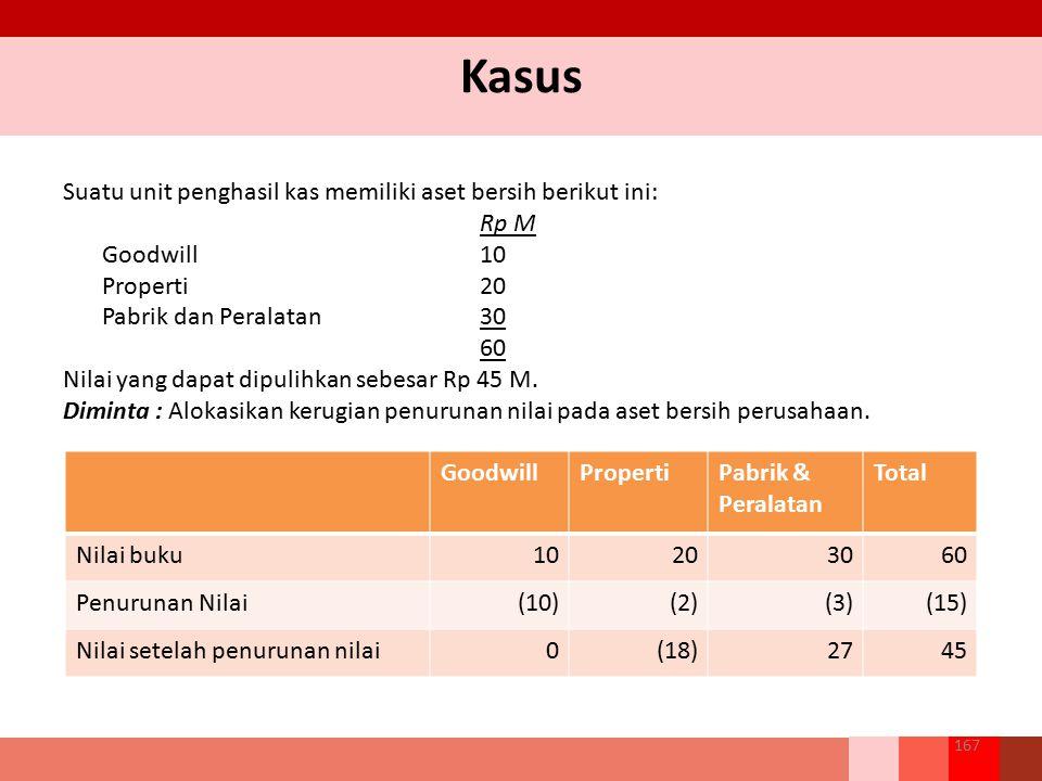 Suatu unit penghasil kas memiliki aset bersih berikut ini: Rp M Goodwill 10 Properti20 Pabrik dan Peralatan30 60 Nilai yang dapat dipulihkan sebesar R