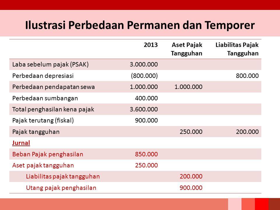 2013Aset Pajak Tangguhan Liabilitas Pajak Tangguhan Laba sebelum pajak (PSAK)3.000.000 Perbedaan depresiasi(800.000)800.000 Perbedaan pendapatan sewa1