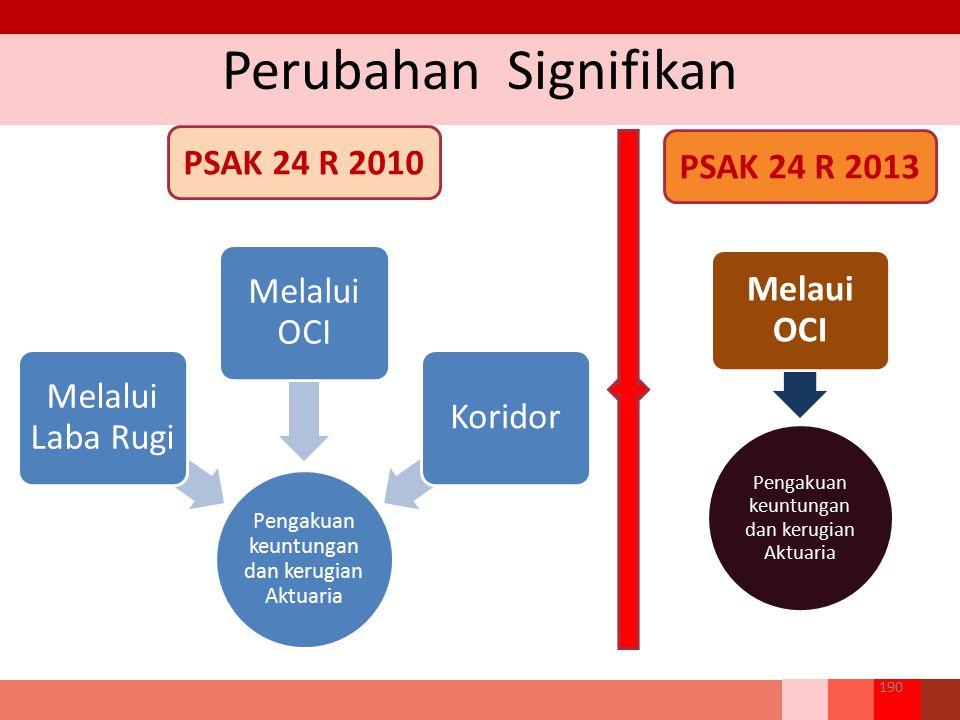 Perubahan Signifikan 190 Pengakuan keuntungan dan kerugian Aktuaria Melalui Laba Rugi Melalui OCI Koridor Pengakuan keuntungan dan kerugian Aktuaria M