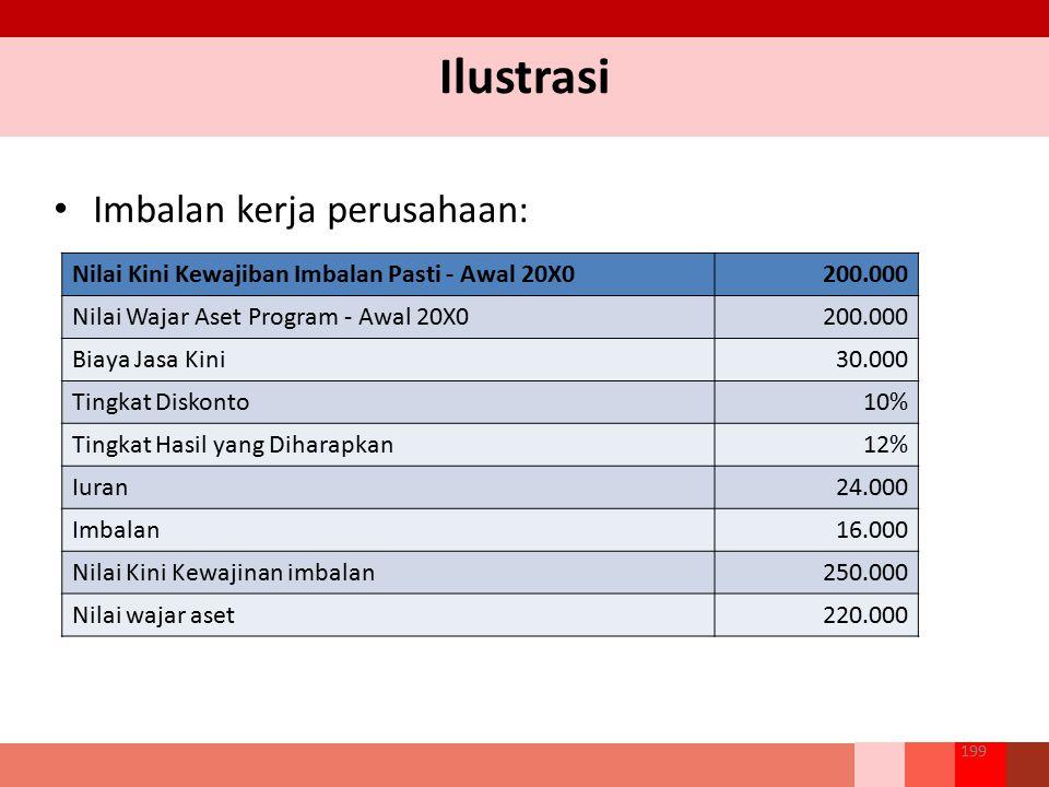 Ilustrasi Imbalan kerja perusahaan: 199 Nilai Kini Kewajiban Imbalan Pasti - Awal 20X0200.000 Nilai Wajar Aset Program - Awal 20X0200.000 Biaya Jasa K