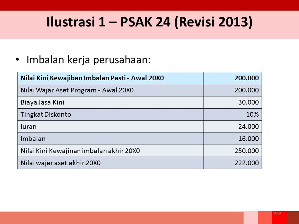 Ilustrasi 1 – PSAK 24 (Revisi 2013) Imbalan kerja perusahaan: 202 Nilai Kini Kewajiban Imbalan Pasti - Awal 20X0200.000 Nilai Wajar Aset Program - Awa